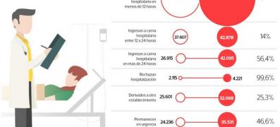 Infografía Pacientes en espera de camas