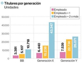 titulares Por Generacion 2016