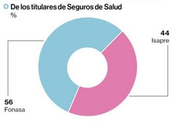 Titulares Seguro Salud 2016